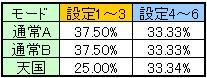 QP 設定変更時モード移行率