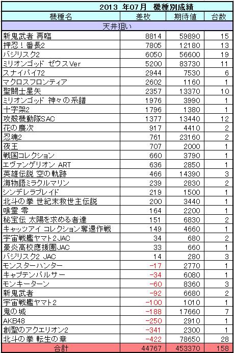 パチスロ 2013年7月の機種別収支