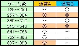 魂斗羅3D 規定ゲーム数解除期待ゾーン