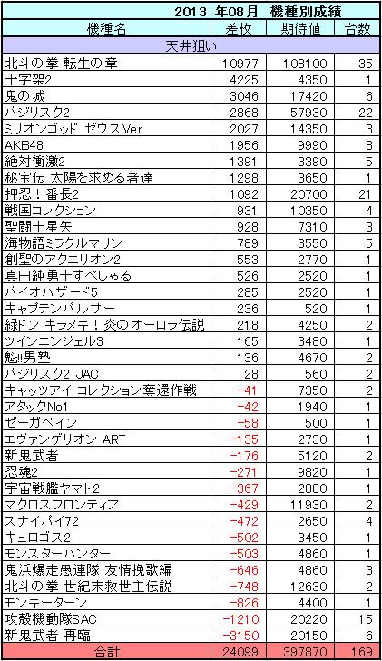 パチスロ 2013年8月の機種別収支