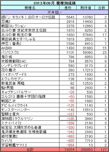 2013年9月の機種別収支