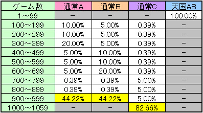 戦国乙女 モード別ゾーン解析