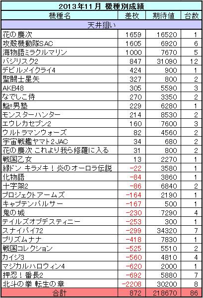2013年11月の機種収支