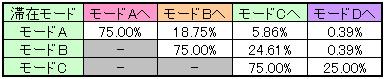 エウレカセブン2のボーナス終了時モード移行率