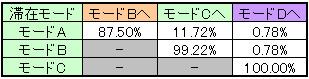 エウレカセブン2のハイパーBIG終了時モード移行率