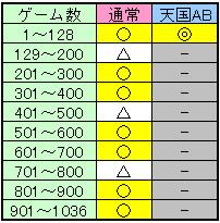 吉宗3のゾーン解析目安