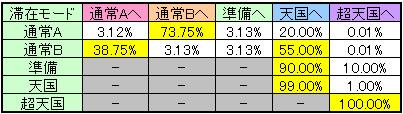 巨人の星 猛虎花形のモード移行率(中段チェリー・スイカ版)