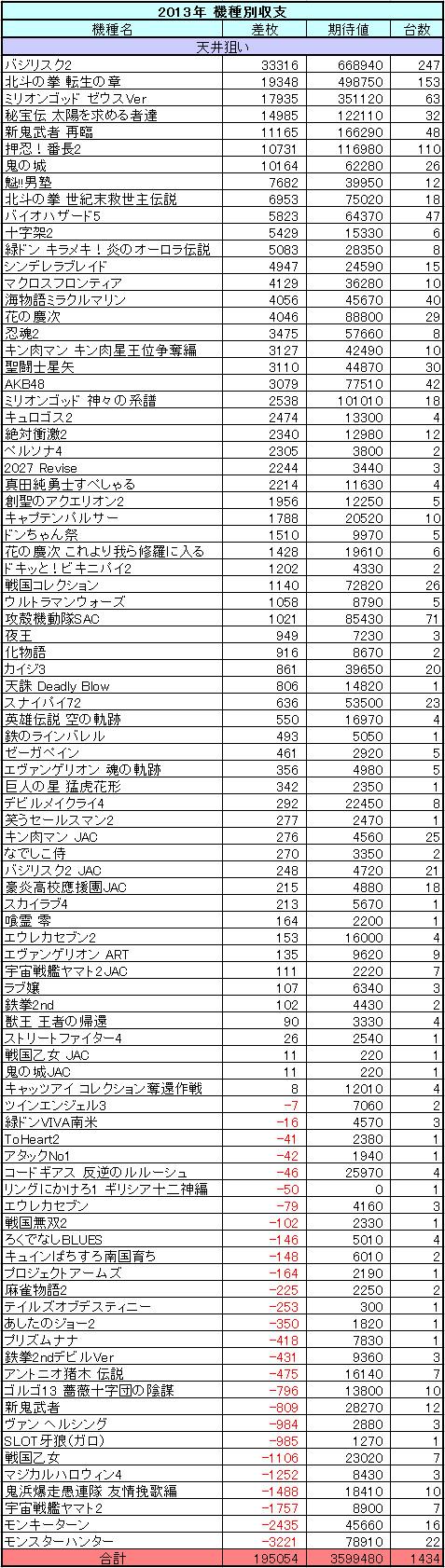 パチスロ 2013年の機種別収支
