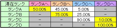 マジカルハロウィン4 REG終了時のモード移行率