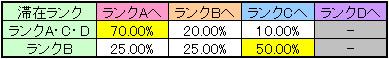 マジカルハロウィン4 ART終了時のモード移行率