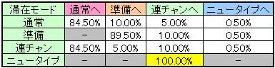 機動戦士ガンダムのモード移行率(G数解除orCZ解除)
