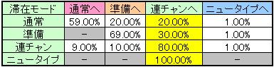 機動戦士ガンダムのモード移行率(小役解除)