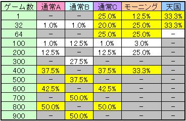 獣王 王者の帰還の実質的なCZ当選率