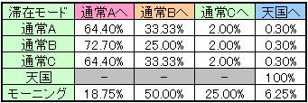 獣王 王者の帰還のボーナス後のモード移行率