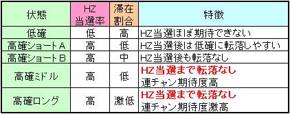 ミリオンゴッドハーデスのヘルゾーン解析表