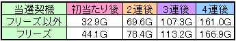 ビッグボーナスx64の直撃ゾーンゲーム数