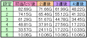ビッグボーナスx64の平均規定ゲーム数