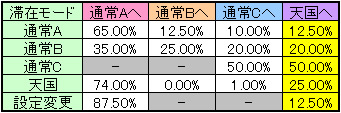 ンゴロポポスのモード移行率