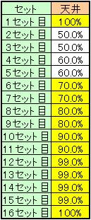 ンゴロポポスの天井テーブル継続率振り分け