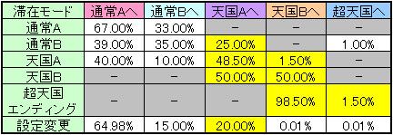 ゲゲゲの鬼太郎の内部モード移行率