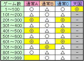 聖闘士星矢 黄金激闘編のゾーン目安