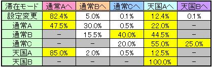 聖闘士星矢 黄金激闘の設定変更時・ゲーム数解除時のモード移行率