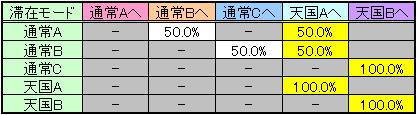 確定役解除時のモード移行率