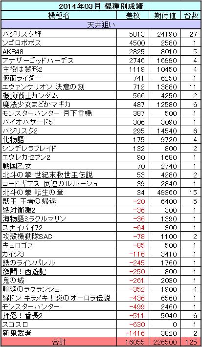 2014年03月のパチスロ月間機種別収支