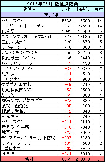 パチスロ 2014年04月の機種別収支