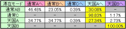 モンハンスロットの直撃・CZ解除時のモード移行率