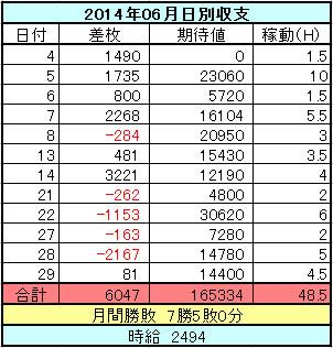 パチスロ2014年6月の日別収支