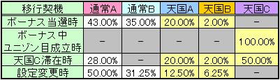 マクロスフロンティア2のモード移行率