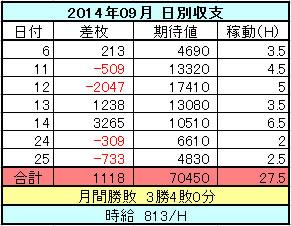 2014年09月のパチスロ日別収支