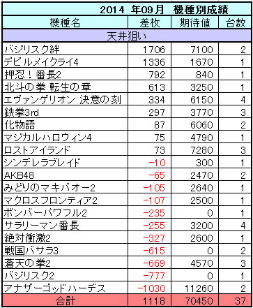 2014年09月のパチスロ機種別収支