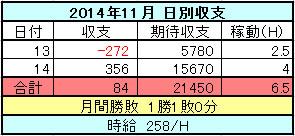 パチスロ 2014年11月の日別収支