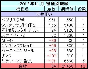 パチスロ 2014年11月の機種別収支