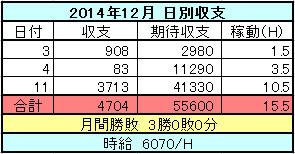 2014年12月のスロット日別収支