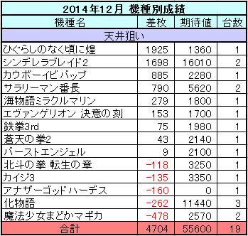 2014年12月のスロット機種別収支