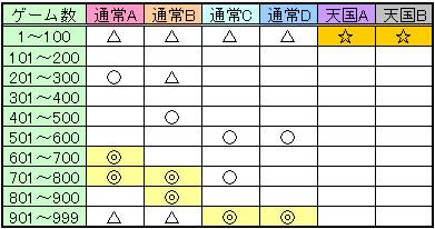 蒼穹のファフナーのゾーン狙い目安2
