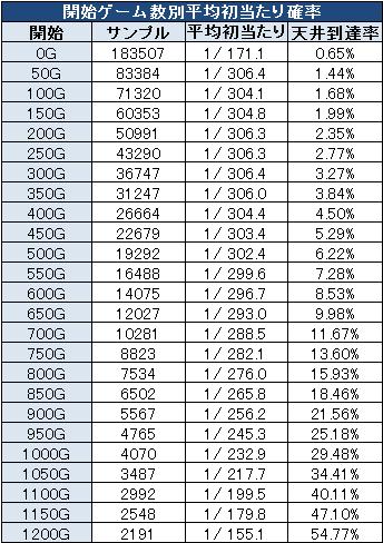 アラジンスロットの初当たり確率