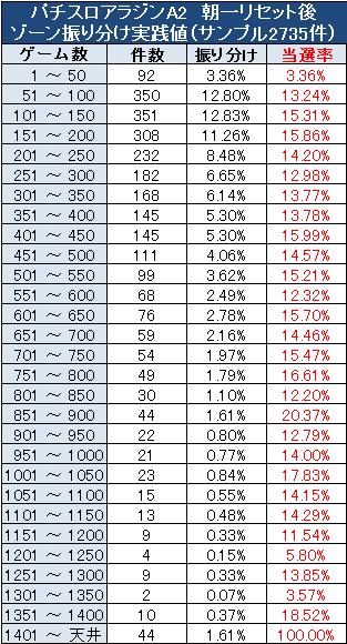 アラジンA2スロットの朝一設定変更後の当選率