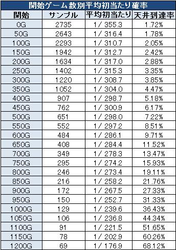 アラジンA2スロットの朝一設定変更後の初当たり確率